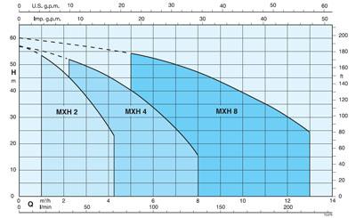 Výkonnová křivka vodárna calpeda MXH